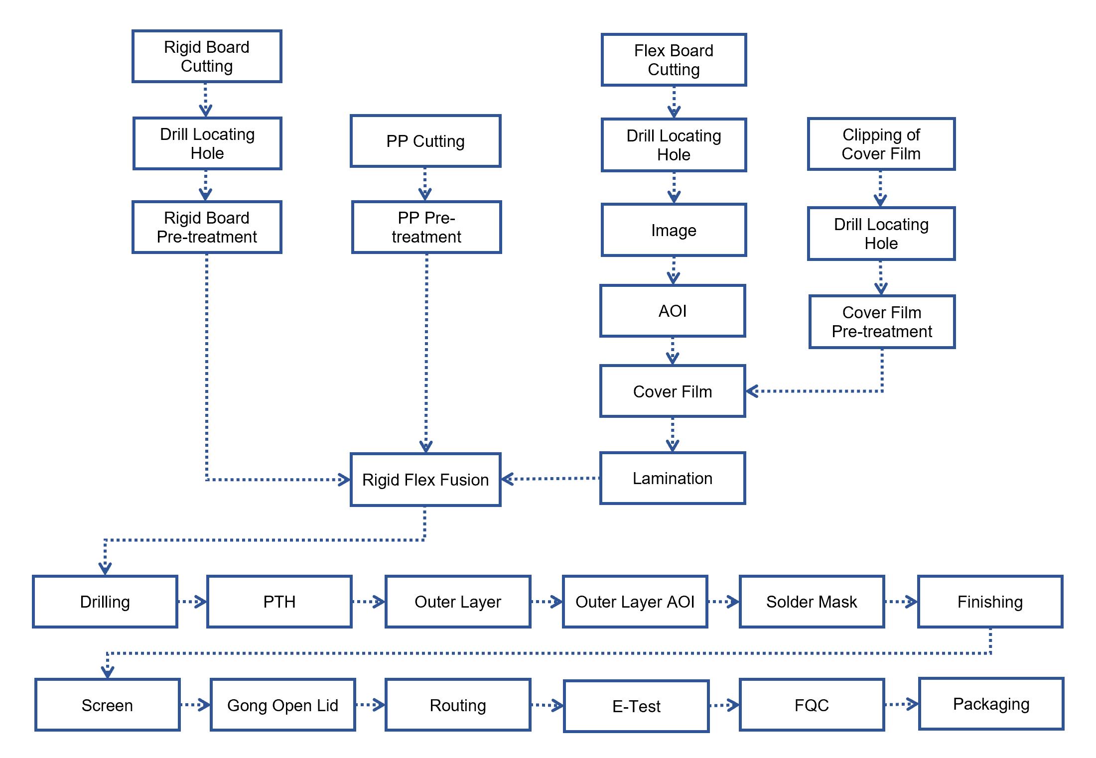 RCY Production Process Rigid Flex PCB - Rigid-Flex PCB Production Process