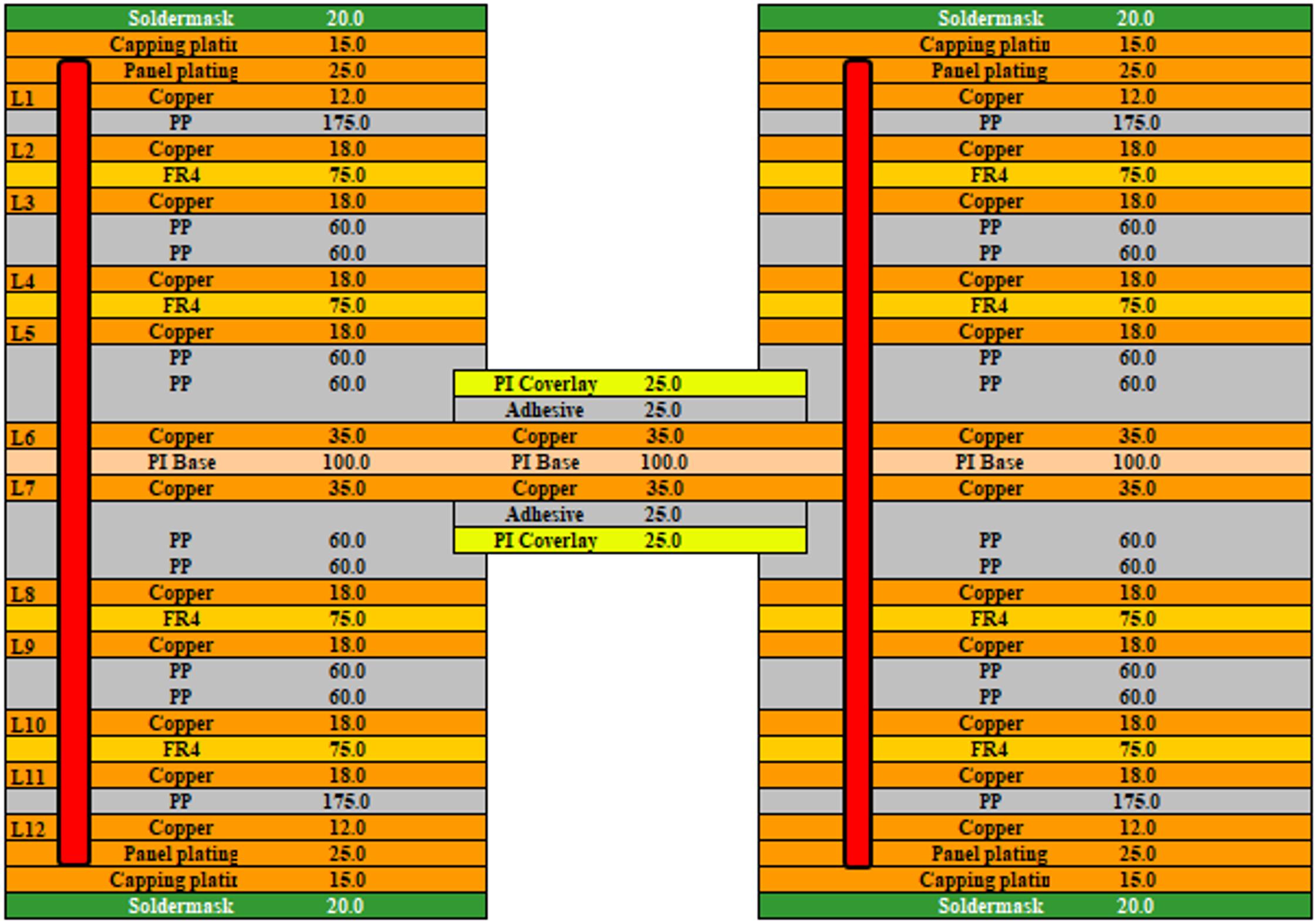 15 Lamination structure rigid flex PCB - High-frequency and high-speed rigid flex PCB